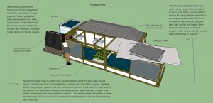 A pretty nifty aquaponic system that would have been fun to build is only I could afford to.
